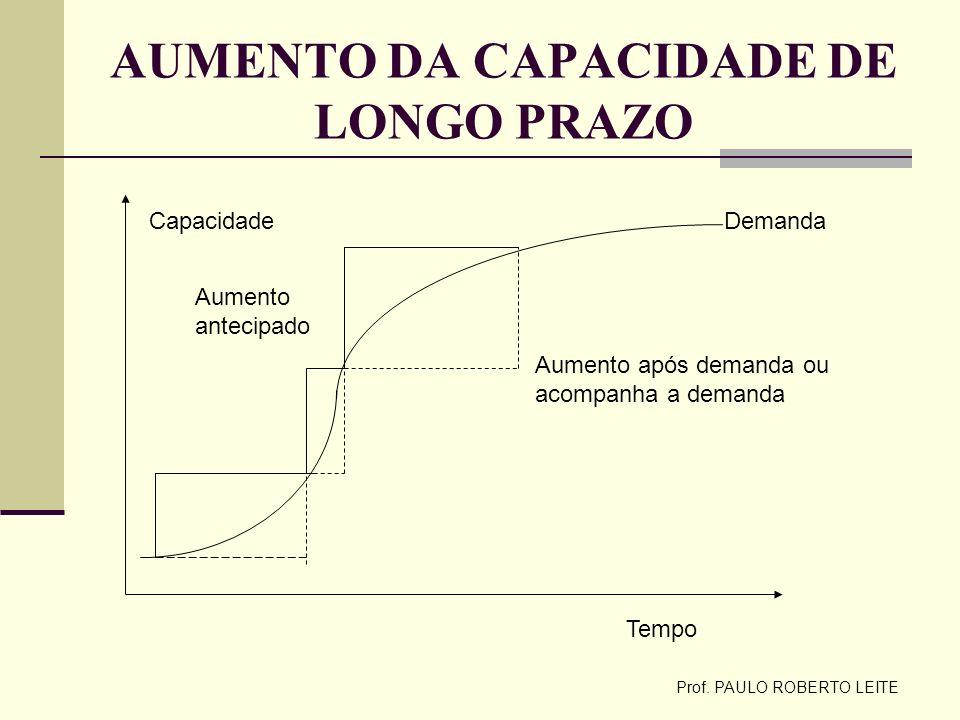 Prof. PAULO ROBERTO LEITE AUMENTO DA CAPACIDADE DE LONGO PRAZO Tempo CapacidadeDemanda Aumento após demanda ou acompanha a demanda Aumento antecipado
