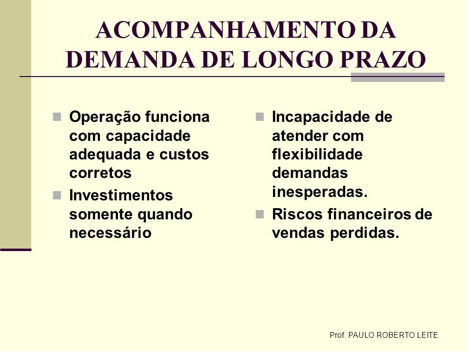 Prof. PAULO ROBERTO LEITE ACOMPANHAMENTO DA DEMANDA DE LONGO PRAZO Operação funciona com capacidade adequada e custos corretos Investimentos somente q