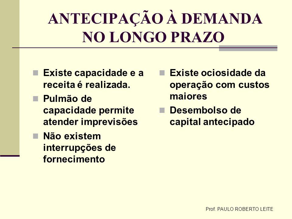 Prof. PAULO ROBERTO LEITE ANTECIPAÇÃO À DEMANDA NO LONGO PRAZO Existe capacidade e a receita é realizada. Pulmão de capacidade permite atender imprevi