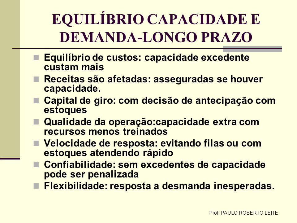 Prof. PAULO ROBERTO LEITE EQUILÍBRIO CAPACIDADE E DEMANDA-LONGO PRAZO Equilíbrio de custos: capacidade excedente custam mais Receitas são afetadas: as