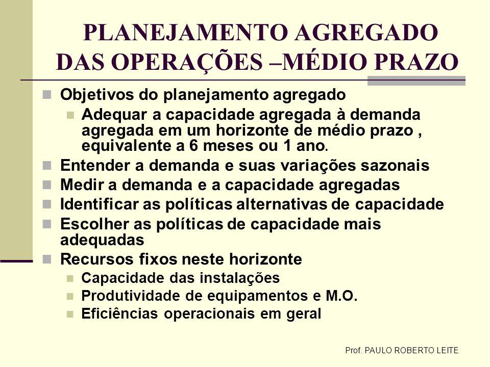 Prof. PAULO ROBERTO LEITE PLANEJAMENTO AGREGADO DAS OPERAÇÕES –MÉDIO PRAZO Objetivos do planejamento agregado Adequar a capacidade agregada à demanda