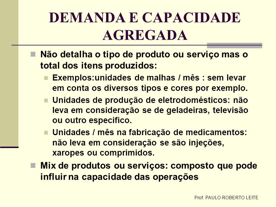 Prof. PAULO ROBERTO LEITE DEMANDA E CAPACIDADE AGREGADA Não detalha o tipo de produto ou serviço mas o total dos itens produzidos: Exemplos:unidades d