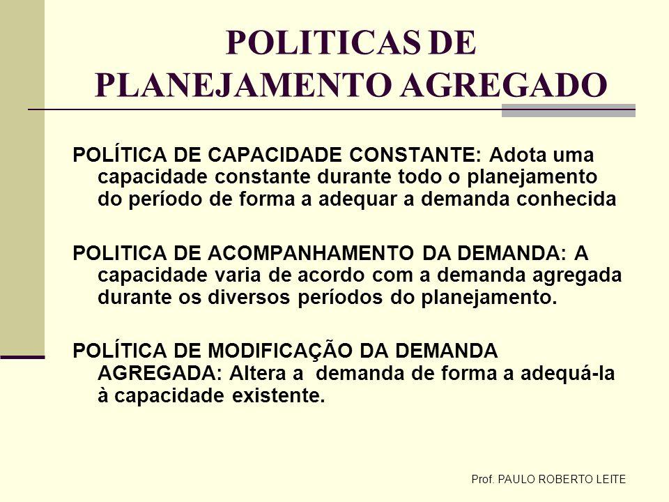 Prof. PAULO ROBERTO LEITE POLITICAS DE PLANEJAMENTO AGREGADO POLÍTICA DE CAPACIDADE CONSTANTE: Adota uma capacidade constante durante todo o planejame