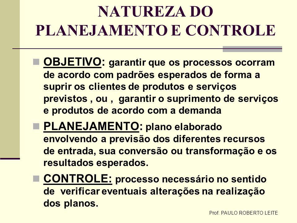 Prof. PAULO ROBERTO LEITE NATUREZA DO PLANEJAMENTO E CONTROLE OBJETIVO: garantir que os processos ocorram de acordo com padrões esperados de forma a s