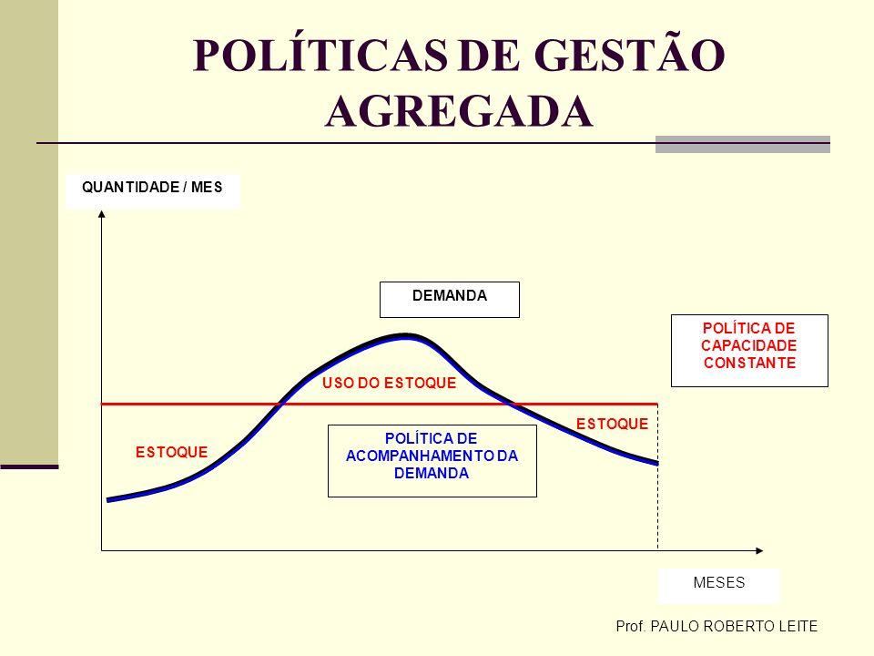 Prof. PAULO ROBERTO LEITE POLÍTICAS DE GESTÃO AGREGADA DEMANDA POLÍTICA DE CAPACIDADE CONSTANTE QUANTIDADE / MES MESES POLÍTICA DE ACOMPANHAMENTO DA D