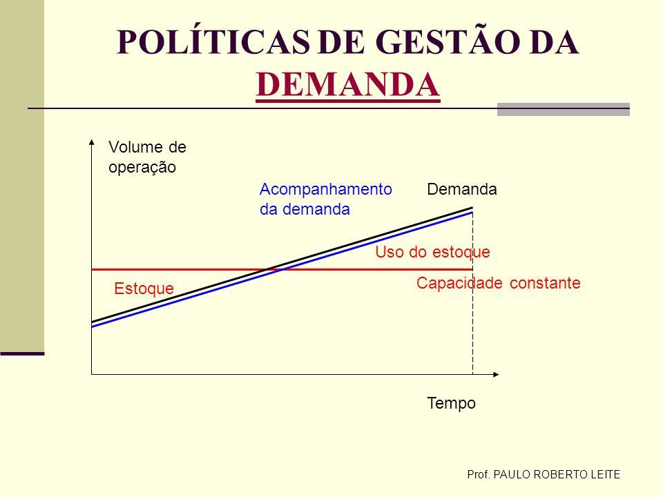 Prof. PAULO ROBERTO LEITE POLÍTICAS DE GESTÃO DA DEMANDA DEMANDA Tempo Volume de operação Capacidade constante Estoque Uso do estoque DemandaAcompanha