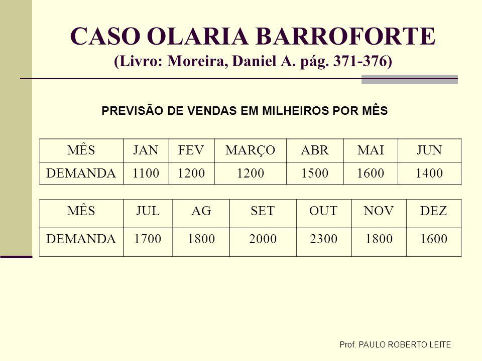 Prof. PAULO ROBERTO LEITE CASO OLARIA BARROFORTE (Livro: Moreira, Daniel A. pág. 371-376) MÊSJANFEVMARÇOABRMAIJUN DEMANDA11001200 150016001400 MÊSJULA