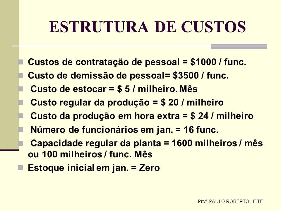 Prof. PAULO ROBERTO LEITE ESTRUTURA DE CUSTOS Custos de contratação de pessoal = $1000 / func. Custo de demissão de pessoal= $3500 / func. Custo de es