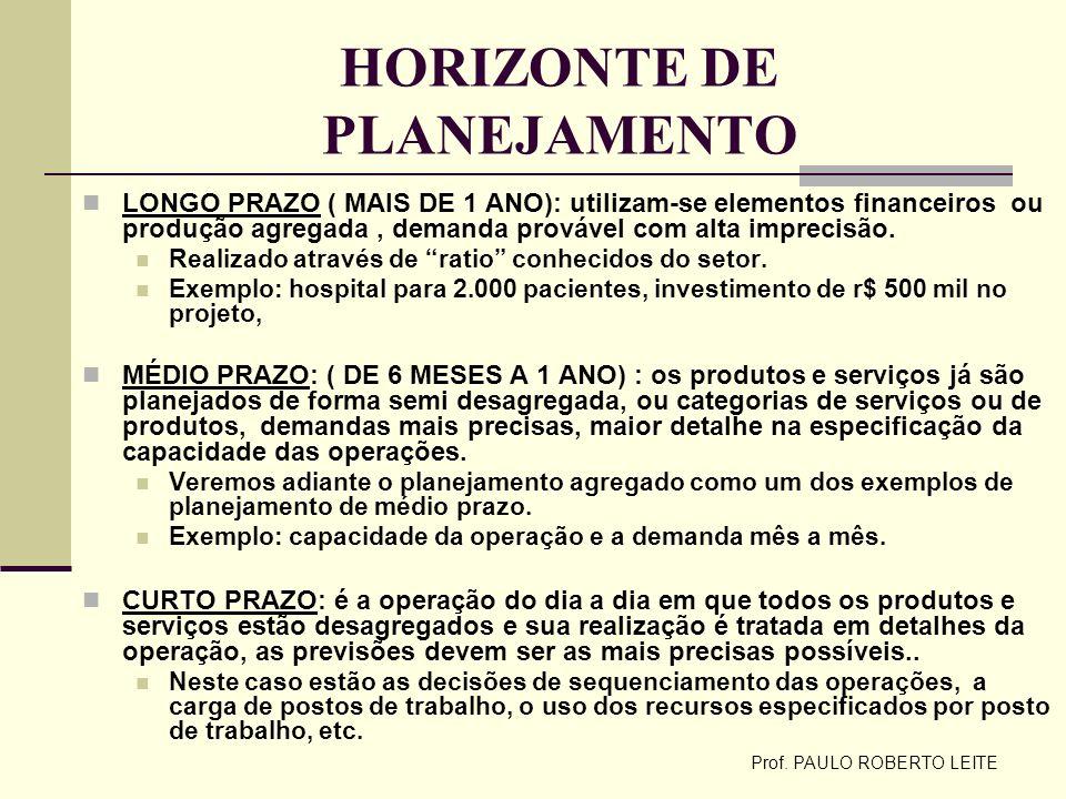 Prof. PAULO ROBERTO LEITE HORIZONTE DE PLANEJAMENTO LONGO PRAZO ( MAIS DE 1 ANO): utilizam-se elementos financeiros ou produção agregada, demanda prov