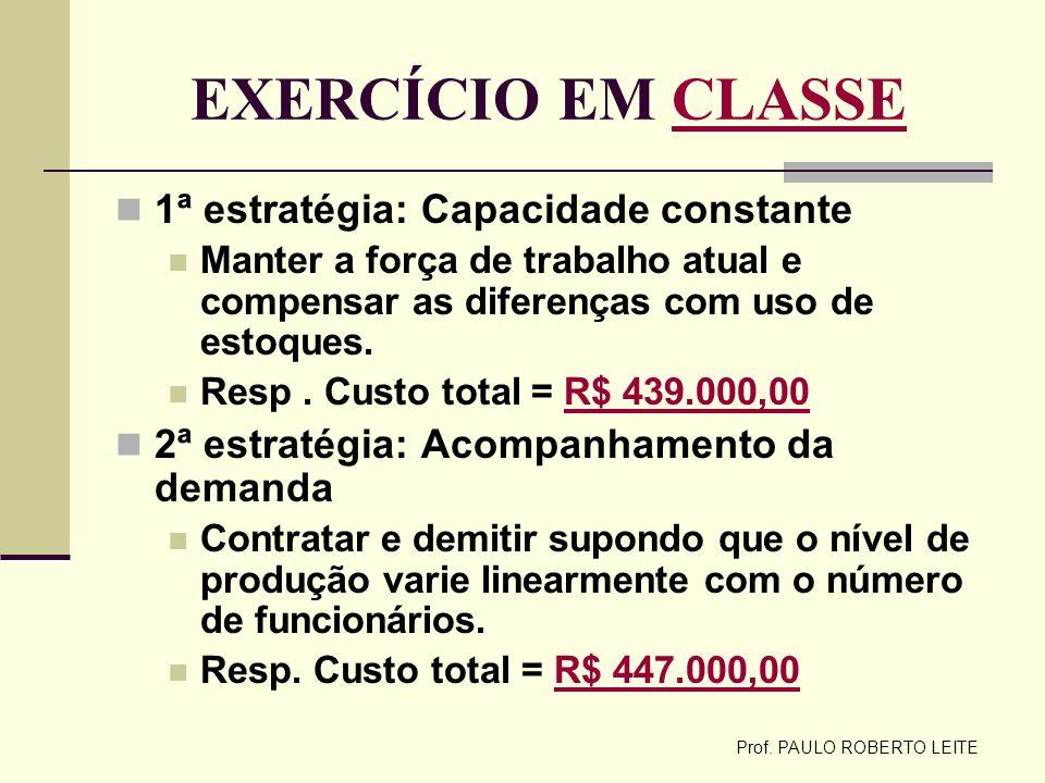 Prof. PAULO ROBERTO LEITE EXERCÍCIO EM CLASSECLASSE 1ª estratégia: Capacidade constante Manter a força de trabalho atual e compensar as diferenças com