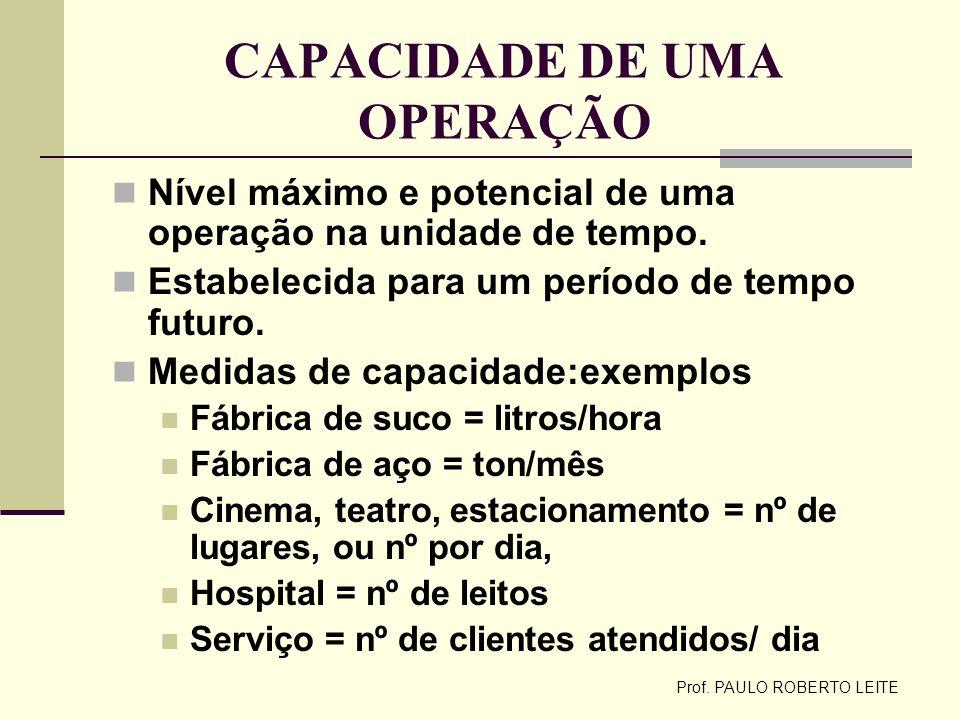 Prof. PAULO ROBERTO LEITE CAPACIDADE DE UMA OPERAÇÃO Nível máximo e potencial de uma operação na unidade de tempo. Estabelecida para um período de tem