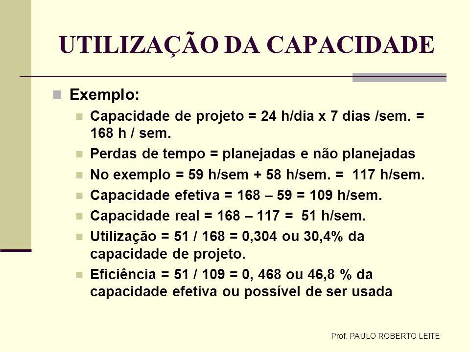 Prof. PAULO ROBERTO LEITE UTILIZAÇÃO DA CAPACIDADE Exemplo: Capacidade de projeto = 24 h/dia x 7 dias /sem. = 168 h / sem. Perdas de tempo = planejada