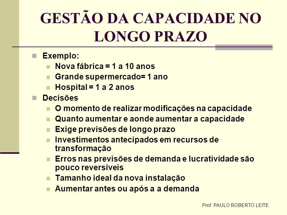 Prof. PAULO ROBERTO LEITE GESTÃO DA CAPACIDADE NO LONGO PRAZO Exemplo: Nova fábrica = 1 a 10 anos Grande supermercado= 1 ano Hospital = 1 a 2 anos Dec