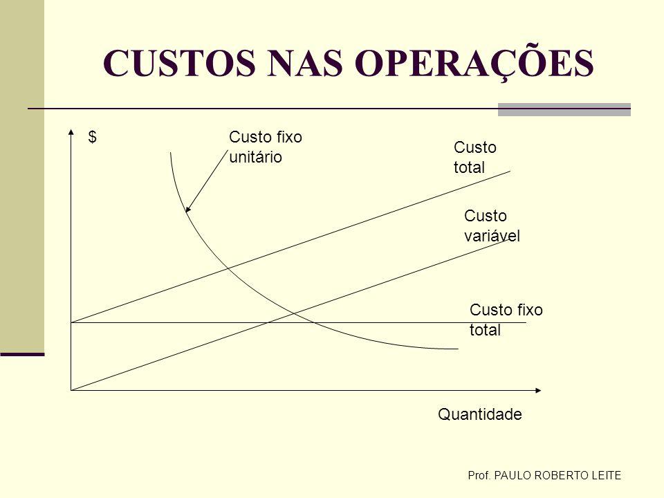Prof. PAULO ROBERTO LEITE CUSTOS NAS OPERAÇÕES Custo fixo unitário Quantidade $ Custo total Custo fixo total Custo variável