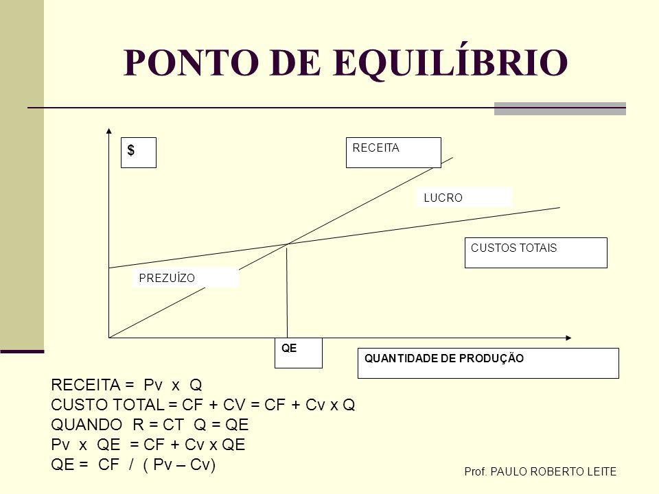 Prof. PAULO ROBERTO LEITE PONTO DE EQUILÍBRIO $ QUANTIDADE DE PRODUÇÃO RECEITA CUSTOS TOTAIS QE PREZUÍZO LUCRO RECEITA = Pv x Q CUSTO TOTAL = CF + CV