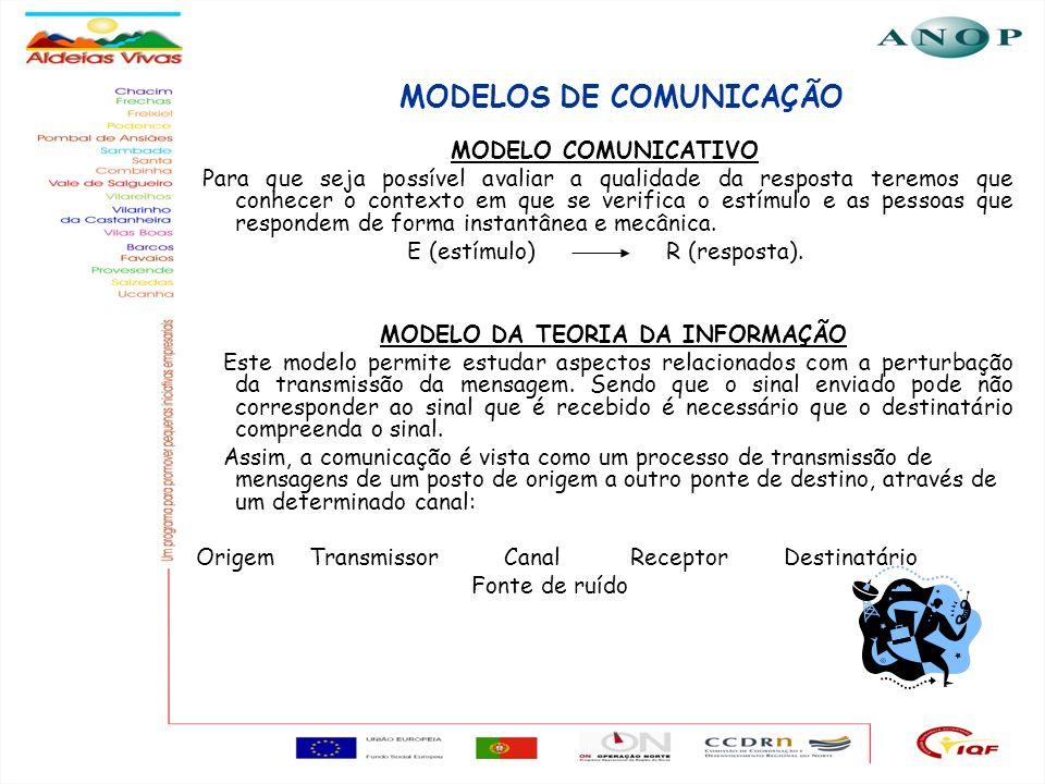 15 MODELOS DE COMUNICAÇÃO MODELO COMUNICATIVO Para que seja possível avaliar a qualidade da resposta teremos que conhecer o contexto em que se verific