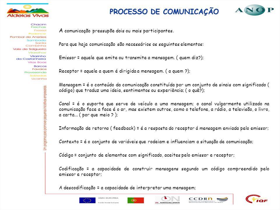 5 PROCESSO DE COMUNICAÇÃO A comunicação pressupõe dois ou mais participantes. Para que haja comunicação são necessários os seguintes elementos: Emisso
