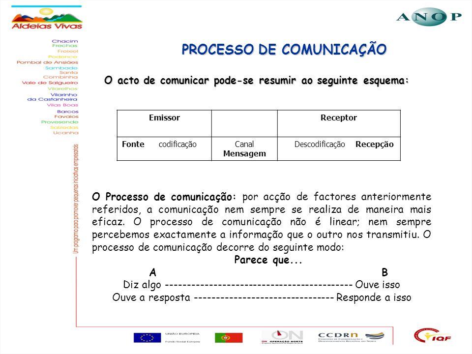 6 PROCESSO DE COMUNICAÇÃO O acto de comunicar pode-se resumir ao seguinte esquema: EmissorReceptor Fonte codificaçãoCanal Mensagem Descodificação Rece