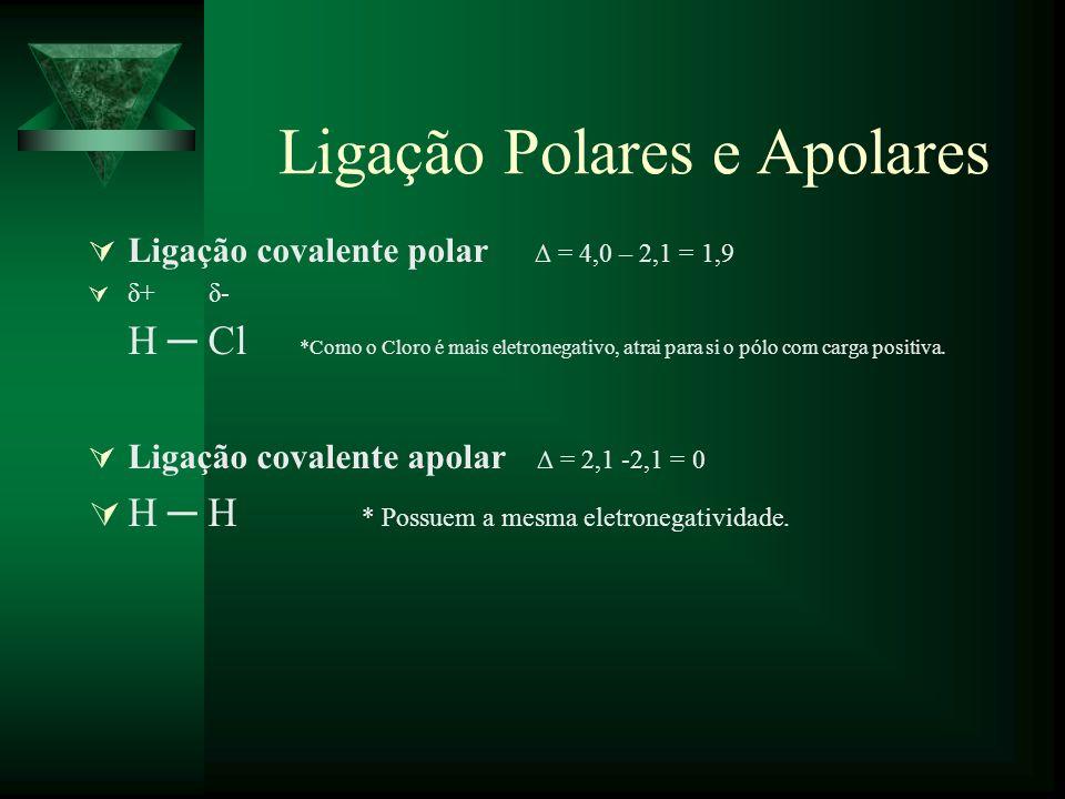 Ligação Polares e Apolares Ligação covalente polar = 4,0 – 2,1 = 1,9 δ+ δ- H Cl *Como o Cloro é mais eletronegativo, atrai para si o pólo com carga po