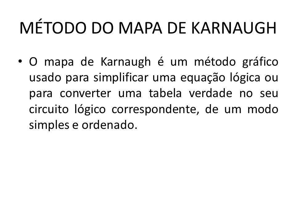 MÉTODO DO MAPA DE KARNAUGH O mapa de Karnaugh é um método gráfico usado para simplificar uma equação lógica ou para converter uma tabela verdade no se