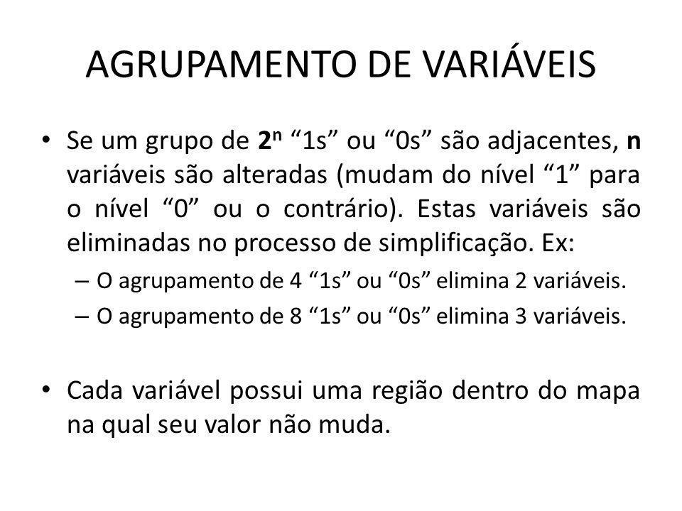 AGRUPAMENTO DE VARIÁVEIS Se um grupo de 2 n 1s ou 0s são adjacentes, n variáveis são alteradas (mudam do nível 1 para o nível 0 ou o contrário). Estas