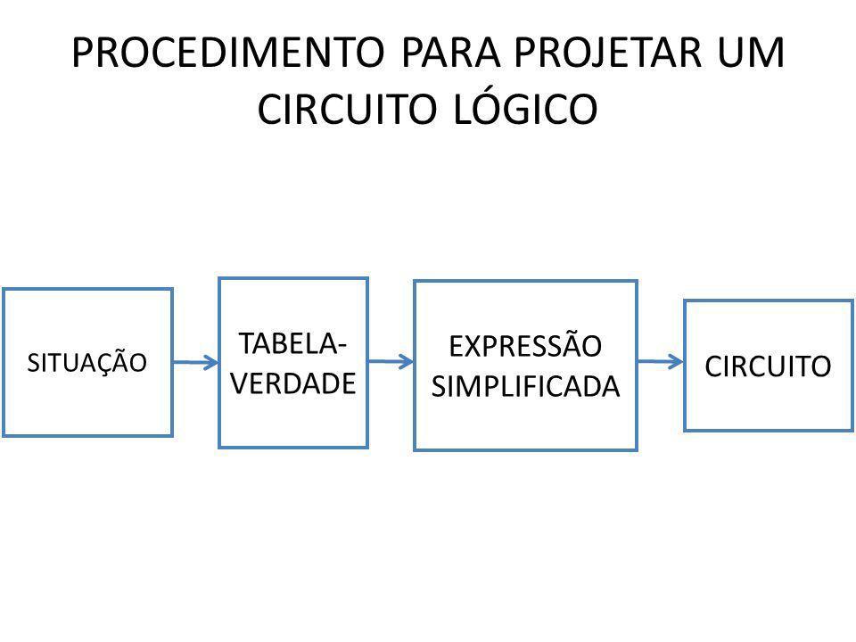 PROCEDIMENTO PARA PROJETAR UM CIRCUITO LÓGICO SITUAÇÃO TABELA- VERDADE EXPRESSÃO SIMPLIFICADA CIRCUITO