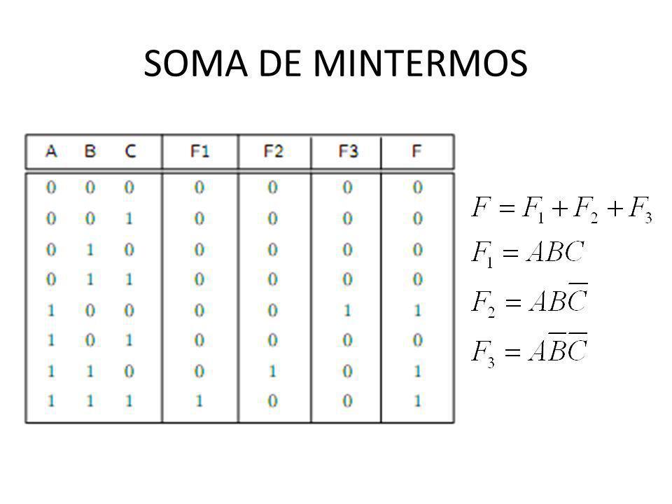 FORMA DE SOMA DE PRODUTOS Observação: Em uma soma de produtos, um sinal de inversão não pode cobrir mais do que uma variável em um termo (por exemplo, expressões do tipo não são permitidas).