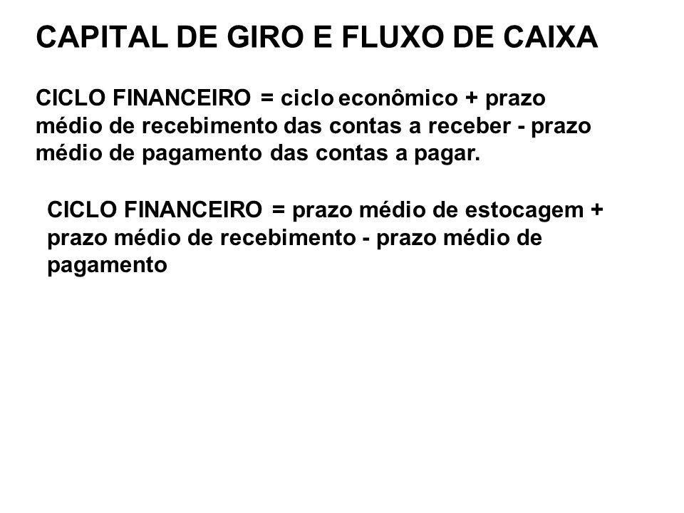 CAPITAL DE GIRO E FLUXO DE CAIXA CICLO FINANCEIRO = ciclo econômico + prazo médio de recebimento das contas a receber - prazo médio de pagamento das c