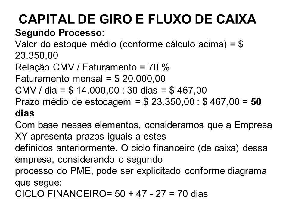 CAPITAL DE GIRO E FLUXO DE CAIXA CAPITAL DE GIRO E FLUXO DE CAIXA Segundo Processo: Valor do estoque médio (conforme cálculo acima) = $ 23.350,00 Rela