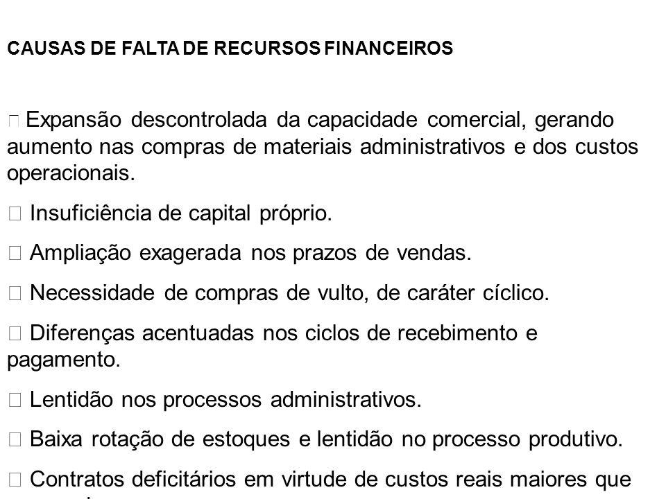 CAUSAS DE FALTA DE RECURSOS FINANCEIROS Expansão descontrolada da capacidade comercial, gerando aumento nas compras de materiais administrativos e dos