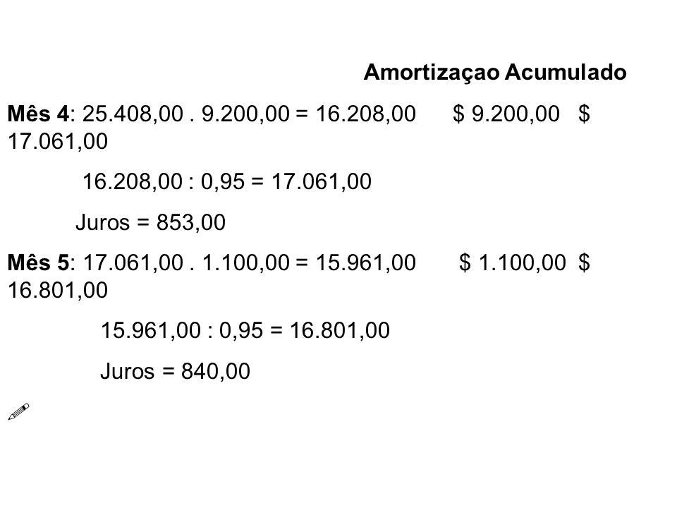 Amortizaçao Acumulado Mês 4: 25.408,00. 9.200,00 = 16.208,00 $ 9.200,00 $ 17.061,00 16.208,00 : 0,95 = 17.061,00 Juros = 853,00 Mês 5: 17.061,00. 1.10