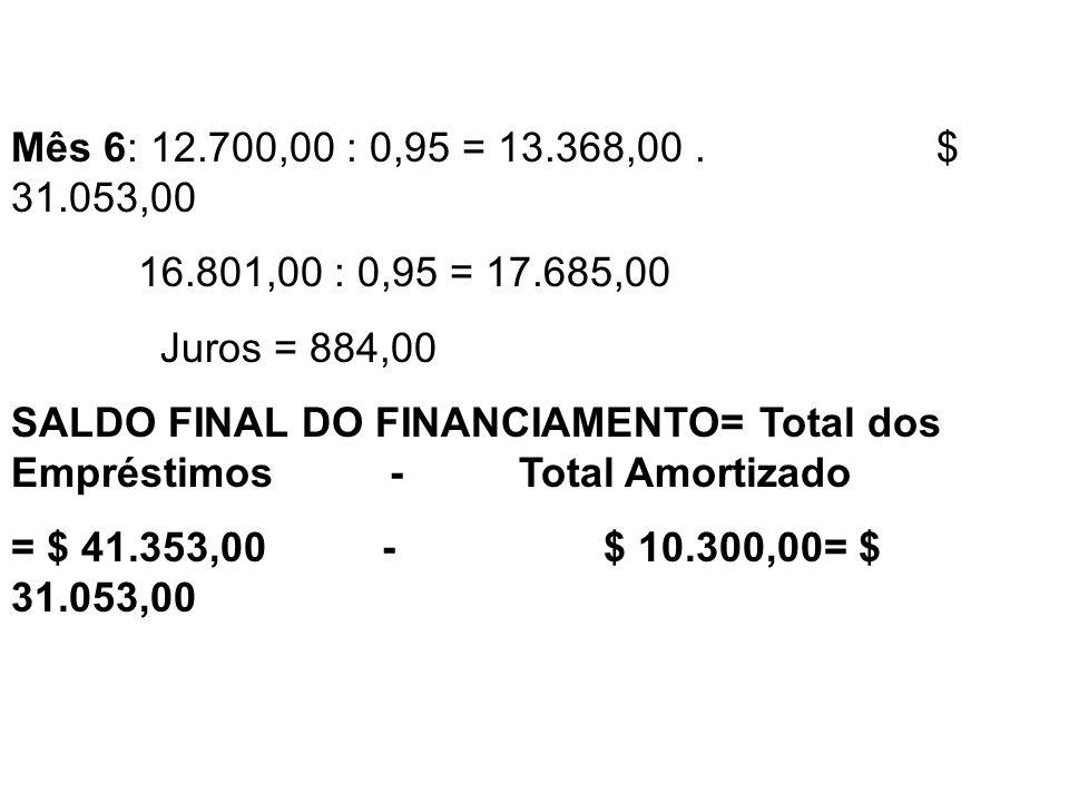 Mês 6: 12.700,00 : 0,95 = 13.368,00. $ 31.053,00 16.801,00 : 0,95 = 17.685,00 Juros = 884,00 SALDO FINAL DO FINANCIAMENTO= Total dos Empréstimos - Tot