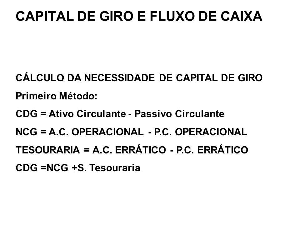 CÁLCULO DA NECESSIDADE DE CAPITAL DE GIRO Primeiro Método: CDG = Ativo Circulante - Passivo Circulante NCG = A.C. OPERACIONAL - P.C. OPERACIONAL TESOU