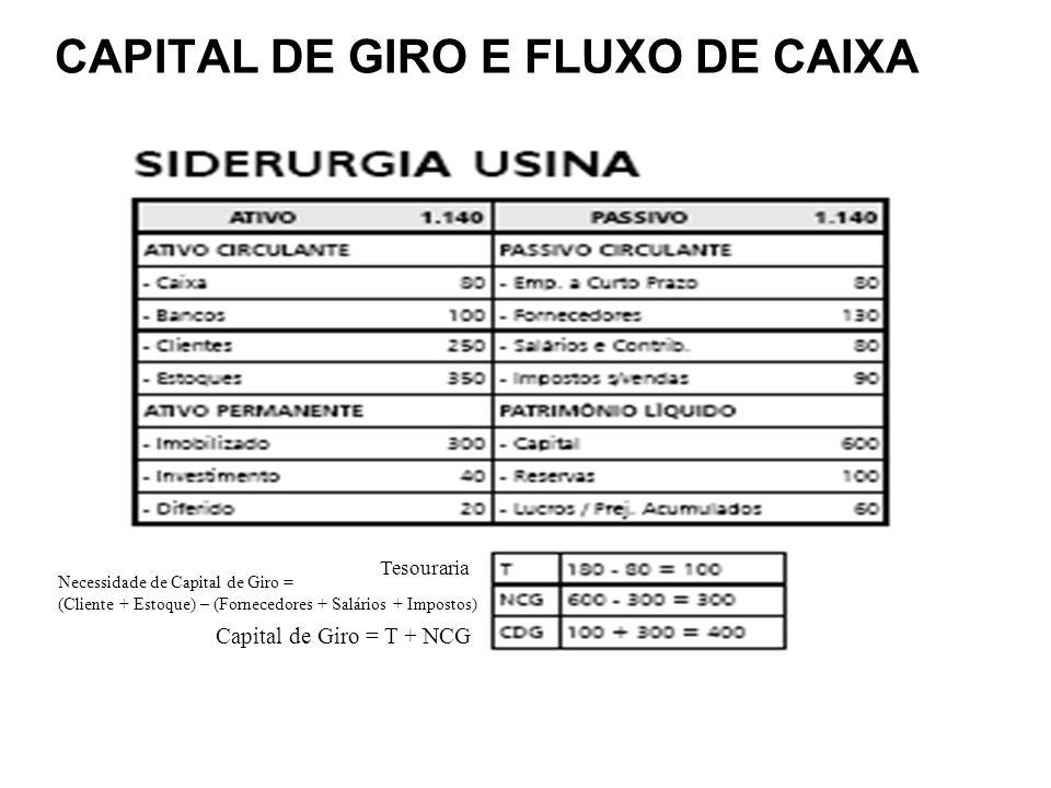 CAPITAL DE GIRO E FLUXO DE CAIXA Capital de Giro = T + NCG Tesouraria Necessidade de Capital de Giro = (Cliente + Estoque) – (Fornecedores + Salários