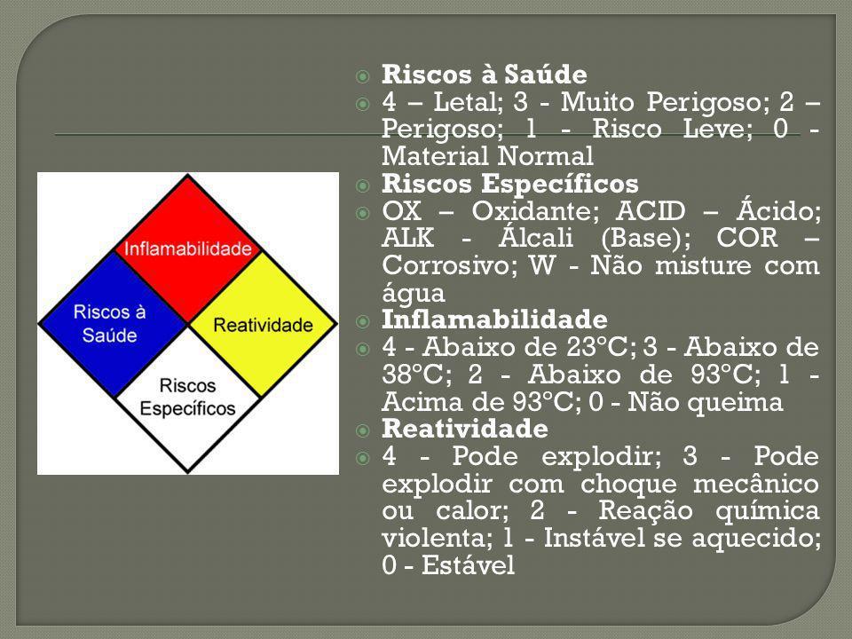 Riscos à Saúde 4 – Letal; 3 - Muito Perigoso; 2 – Perigoso; 1 - Risco Leve; 0 - Material Normal Riscos Específicos OX – Oxidante; ACID – Ácido; ALK -