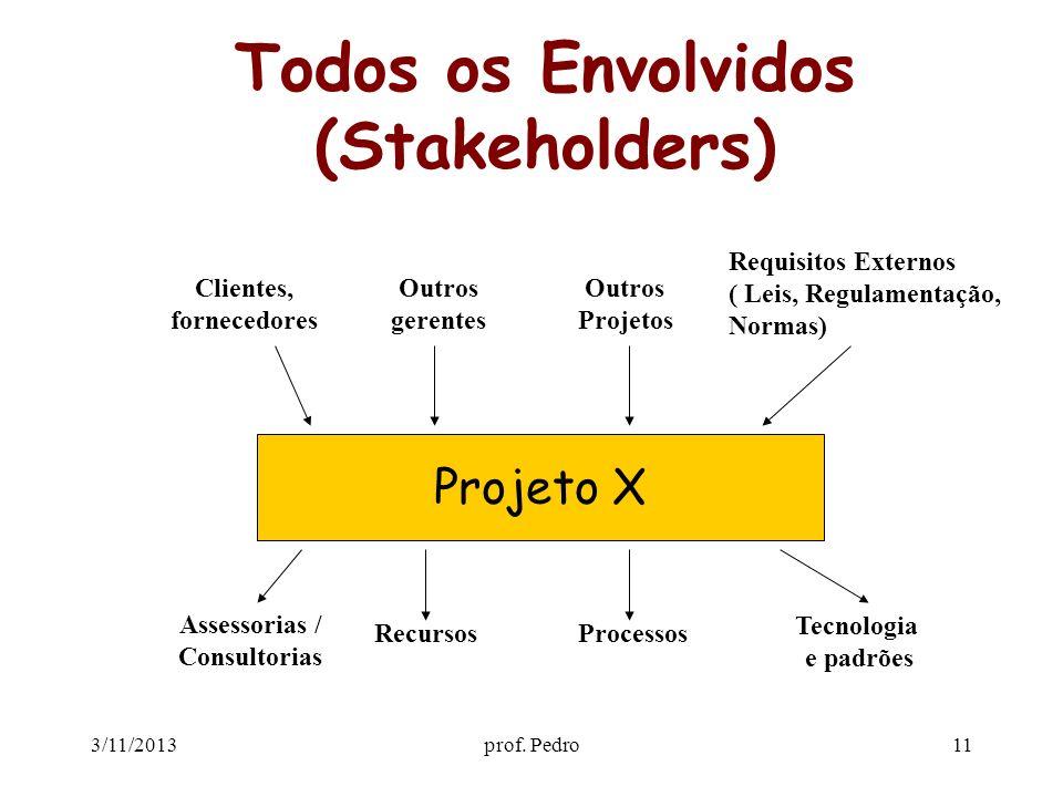 3/11/2013prof. Pedro11 Todos os Envolvidos (Stakeholders) Projeto X Clientes, fornecedores Outros gerentes Outros Projetos Requisitos Externos ( Leis,