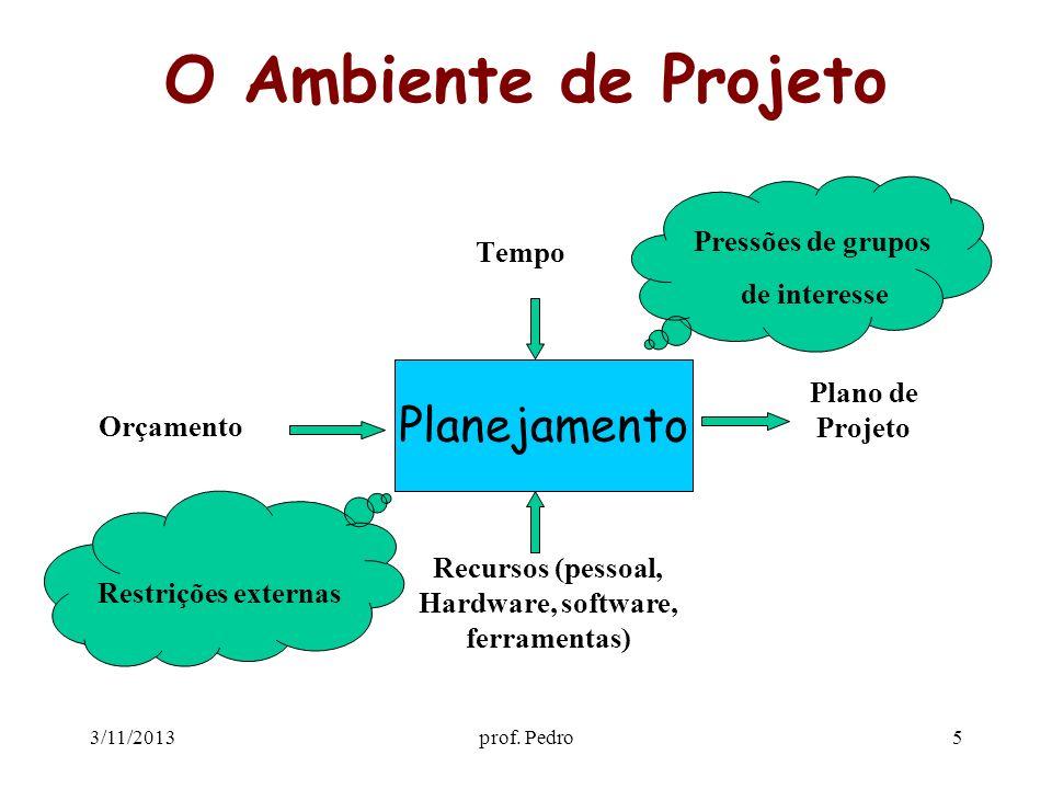 3/11/2013prof. Pedro5 O Ambiente de Projeto Tempo Planejamento Recursos (pessoal, Hardware, software, ferramentas) Orçamento Plano de Projeto Pressões
