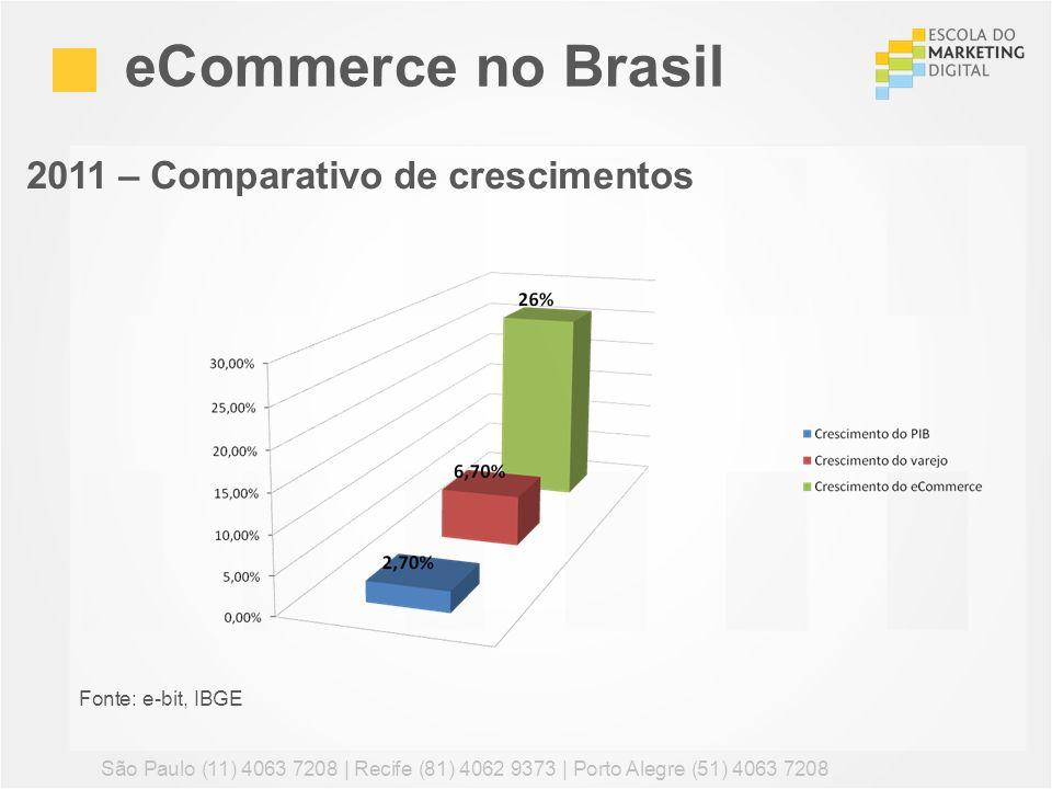 eCommerce no Brasil São Paulo (11) 4063 7208 | Recife (81) 4062 9373 | Porto Alegre (51) 4063 7208 Fonte: e-bit, IBGE 2011 – Comparativo de cresciment