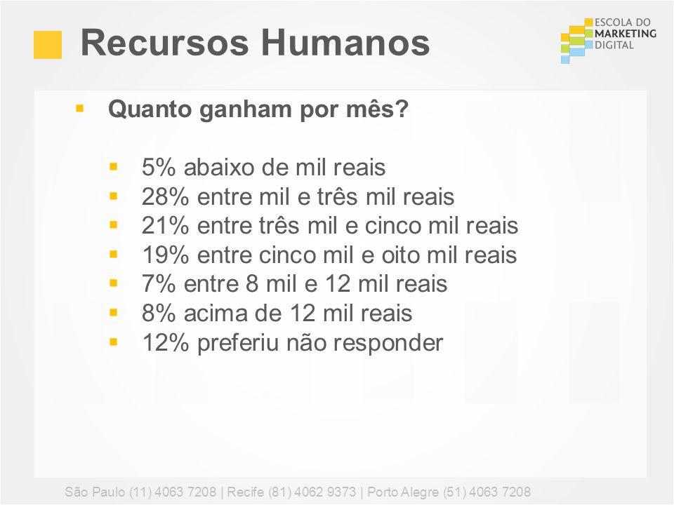Recursos Humanos São Paulo (11) 4063 7208 | Recife (81) 4062 9373 | Porto Alegre (51) 4063 7208 Quanto ganham por mês? 5% abaixo de mil reais 28% entr