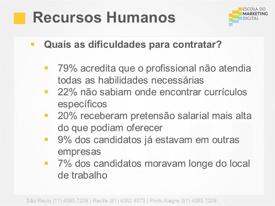 Recursos Humanos São Paulo (11) 4063 7208 | Recife (81) 4062 9373 | Porto Alegre (51) 4063 7208 Quais as dificuldades para contratar? 79% acredita que