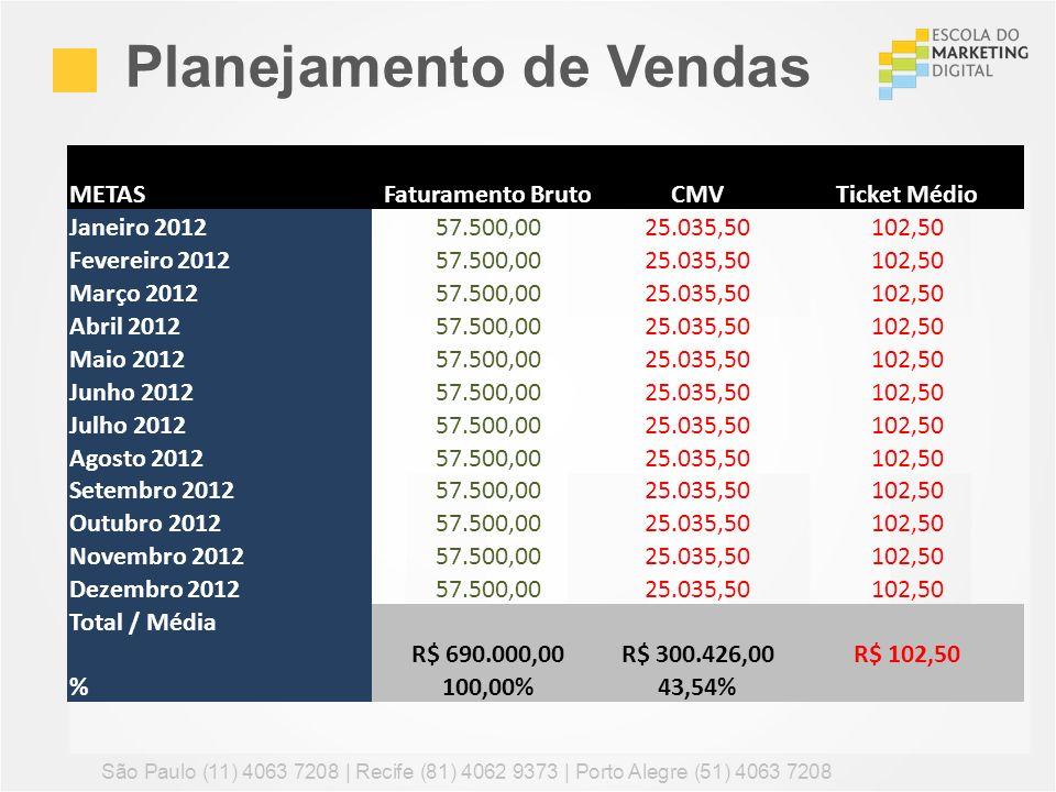 Planejamento de Vendas São Paulo (11) 4063 7208 | Recife (81) 4062 9373 | Porto Alegre (51) 4063 7208 METASFaturamento BrutoCMVTicket Médio Janeiro 20