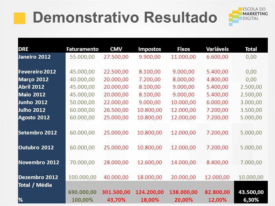 Demonstrativo Resultado São Paulo (11) 4063 7208 | Recife (81) 4062 9373 | Porto Alegre (51) 4063 7208 DREFaturamentoCMVImpostosFixosVariáveisTotal Ja