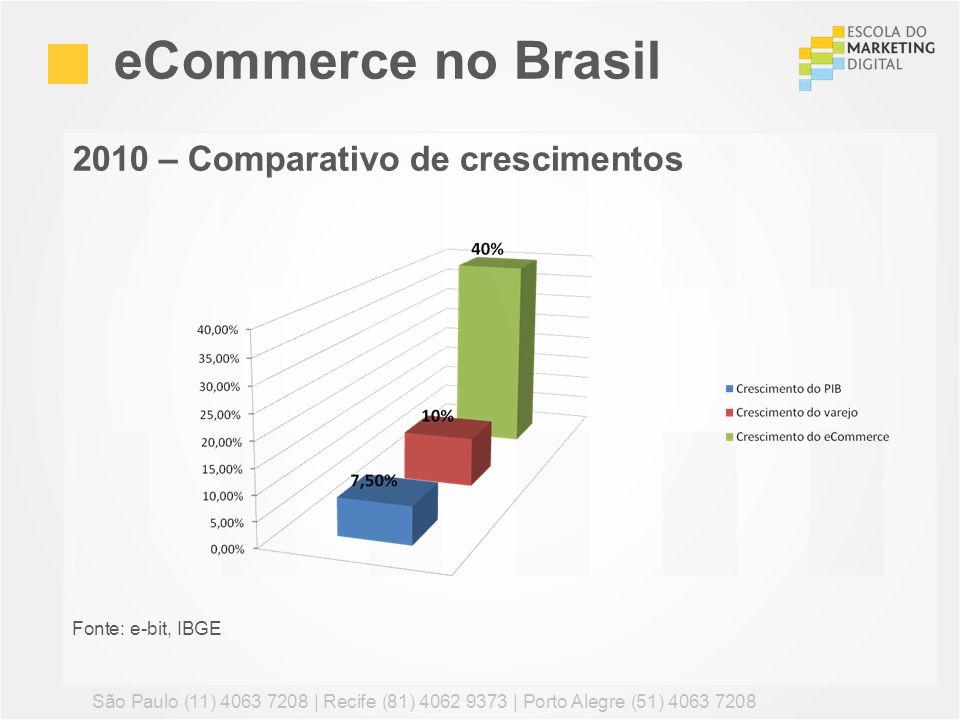 2010 – Comparativo de crescimentos Fonte: e-bit, IBGE eCommerce no Brasil São Paulo (11) 4063 7208 | Recife (81) 4062 9373 | Porto Alegre (51) 4063 72
