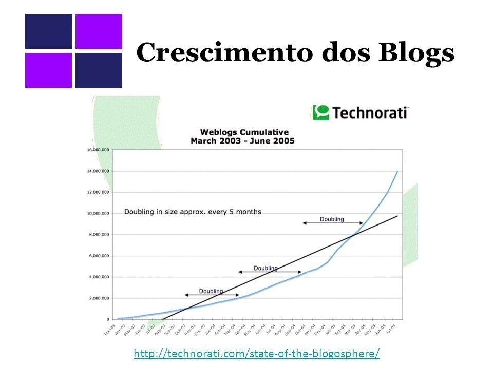 Crescimento dos Blogs http://technorati.com/state-of-the-blogosphere/