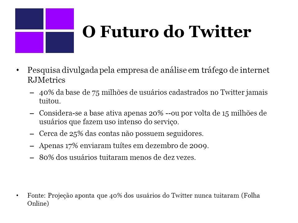 O Futuro do Twitter Pesquisa divulgada pela empresa de análise em tráfego de internet RJMetrics – 40% da base de 75 milhões de usuários cadastrados no Twitter jamais tuitou.