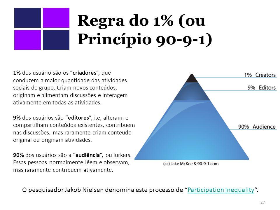 Regra do 1% (ou Princípio 90-9-1) 27 O pesquisador Jakob Nielsen denomina este processo de Participation Inequality.Participation Inequality 1% dos usuário são os criadores, que conduzem a maior quantidade das atividades sociais do grupo.
