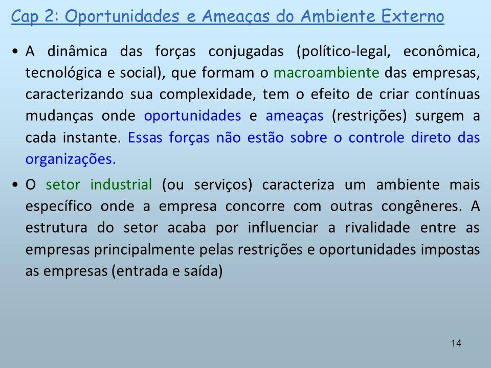 14 Cap 2: Oportunidades e Ameaças do Ambiente Externo A dinâmica das forças conjugadas (político-legal, econômica, tecnológica e social), que formam o