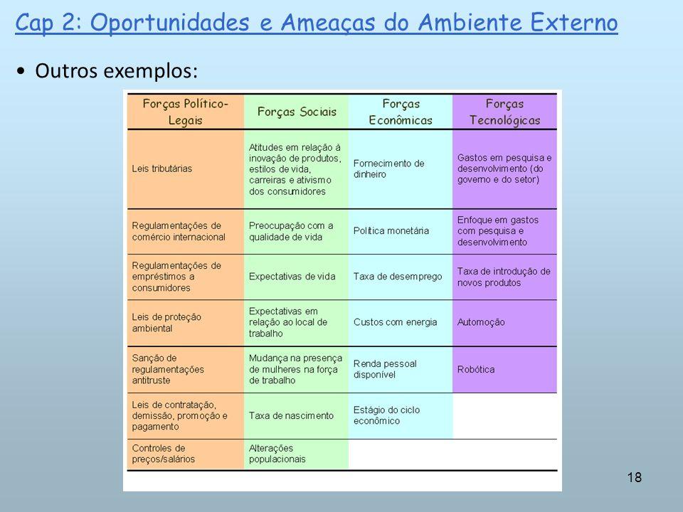 18 Cap 2: Oportunidades e Ameaças do Ambiente Externo Outros exemplos: