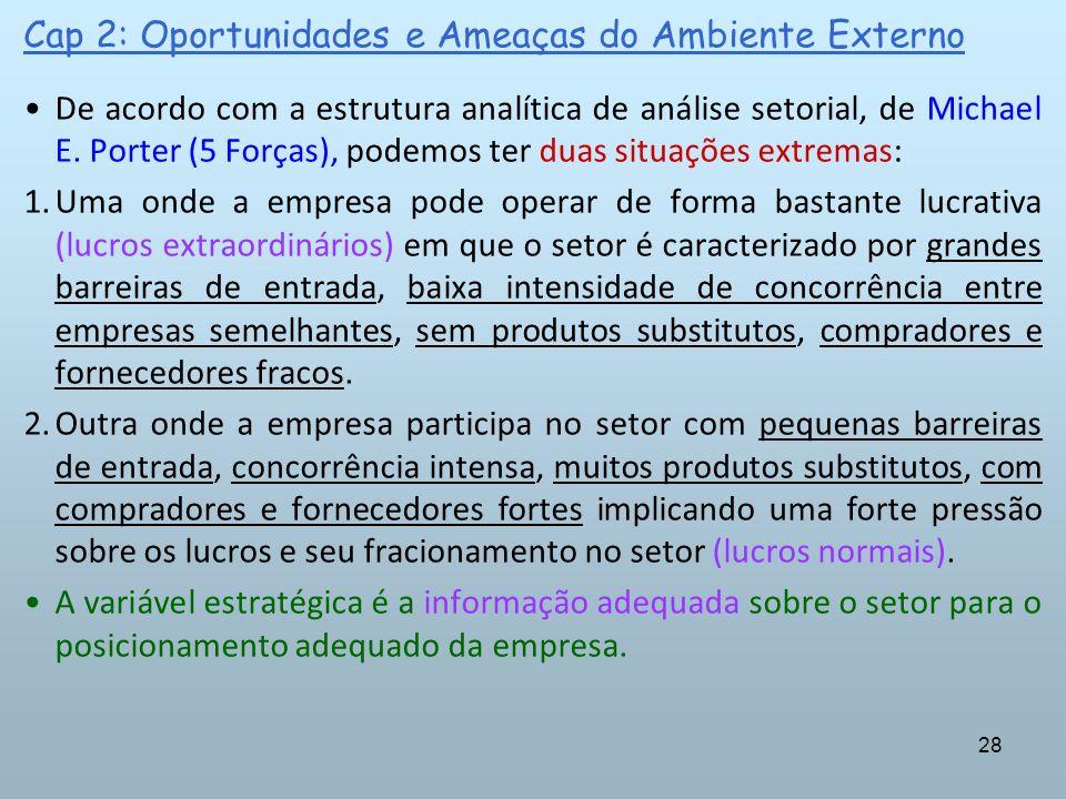 28 Cap 2: Oportunidades e Ameaças do Ambiente Externo De acordo com a estrutura analítica de análise setorial, de Michael E. Porter (5 Forças), podemo