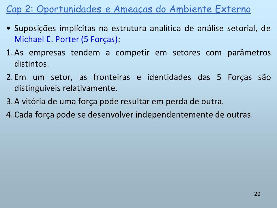29 Cap 2: Oportunidades e Ameaças do Ambiente Externo Suposições implícitas na estrutura analítica de análise setorial, de Michael E. Porter (5 Forças